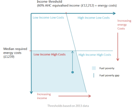 Fuel poverty under the Low Income High Costs indicator